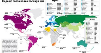 Българите по света
