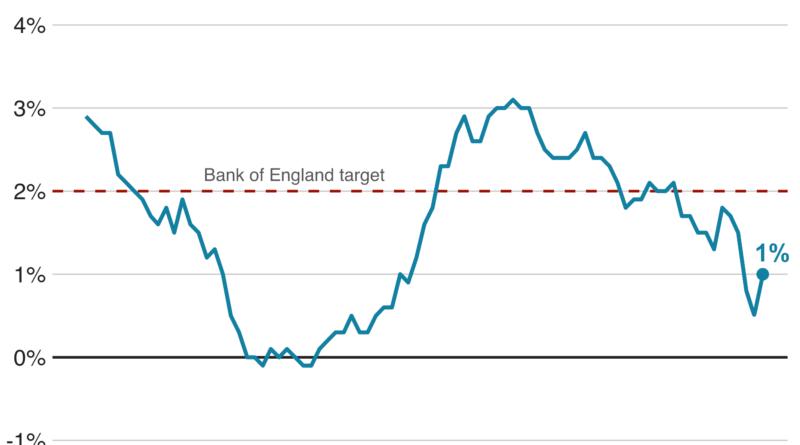 Отчитане на инфлация в Обединеното Кралство